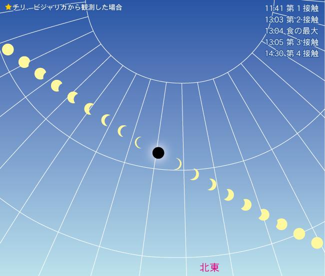 今後 未来 皆既日食 金環日食